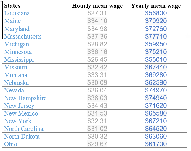 sonographer's salary in different states of usa - studypk, Human body