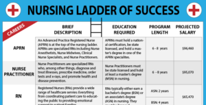 The Nursing Ladder of Success – A Career Ladder for Nurses