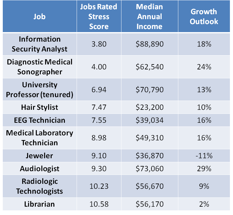 The 10 least stressful jobs