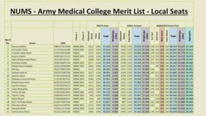 NUMS Army Medical College 1st & 2nd Merit List Local Seats 2016