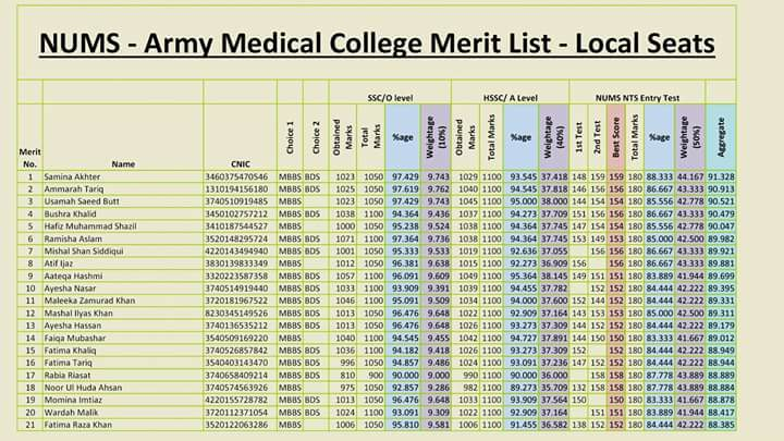 NUMS Army Medical College Merit List Local Seats 2016