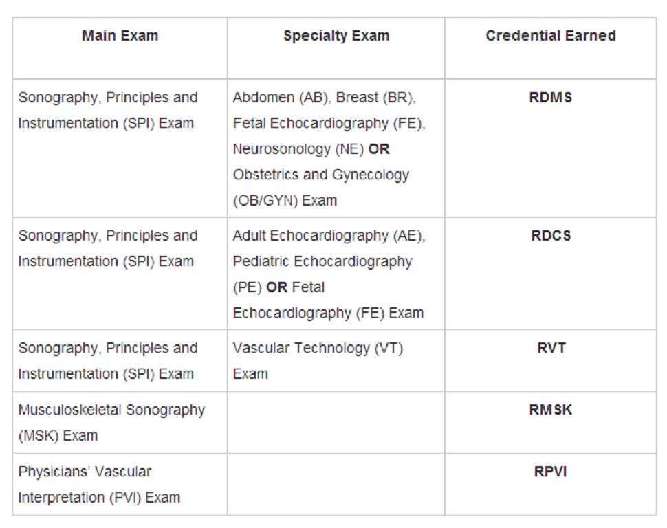 Ultrasound Certification Ardms Studypk