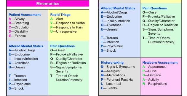 EMT Paramedic s Mnemonics Cheat Sheet StudyPK