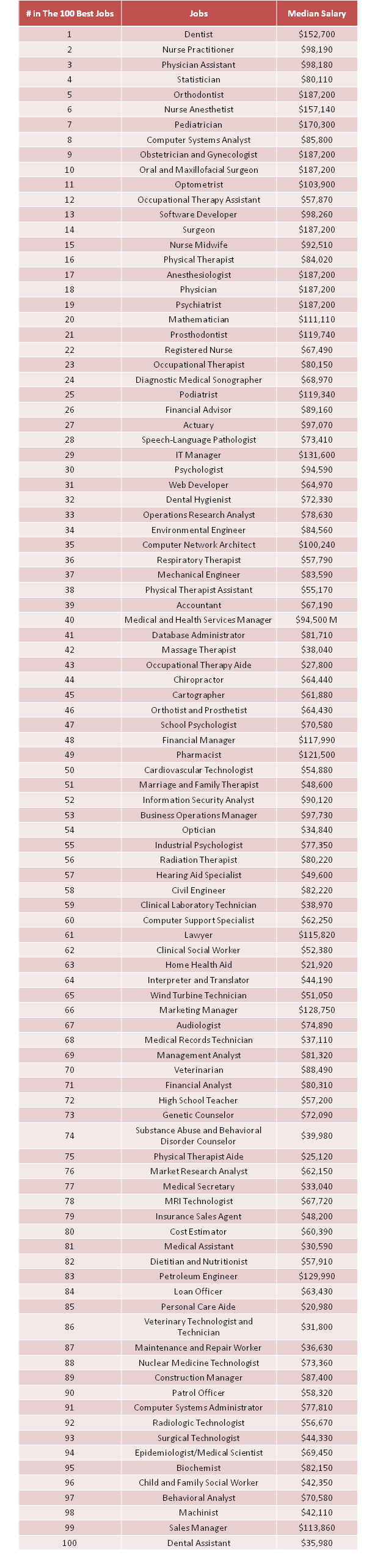 The 100 Best Jobs of 2017