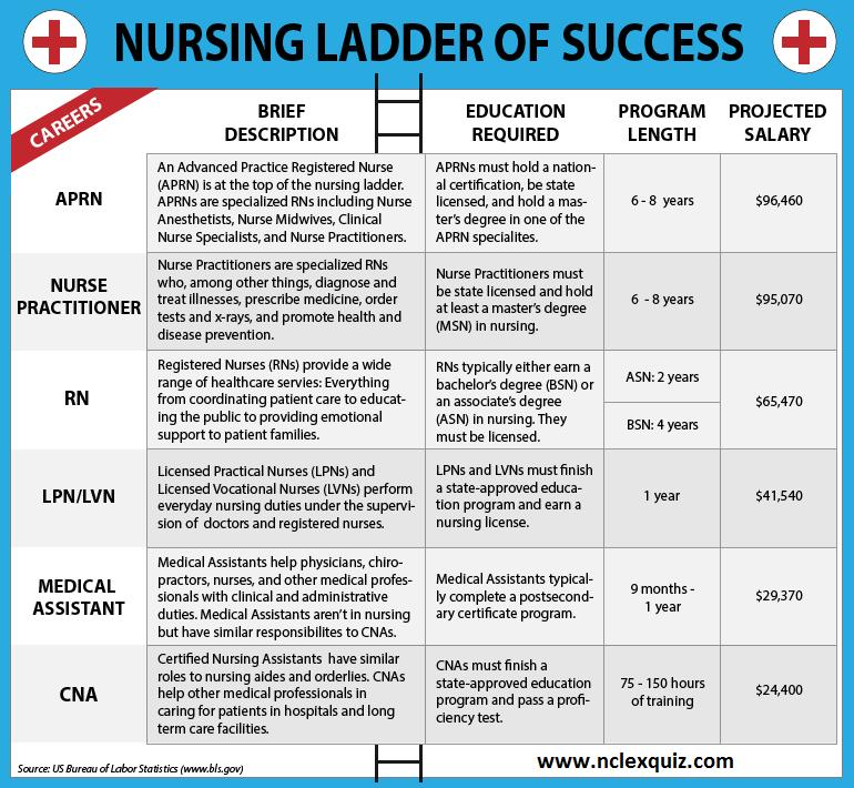 The Nursing Ladder of Success – A Career Ladder for Nurses