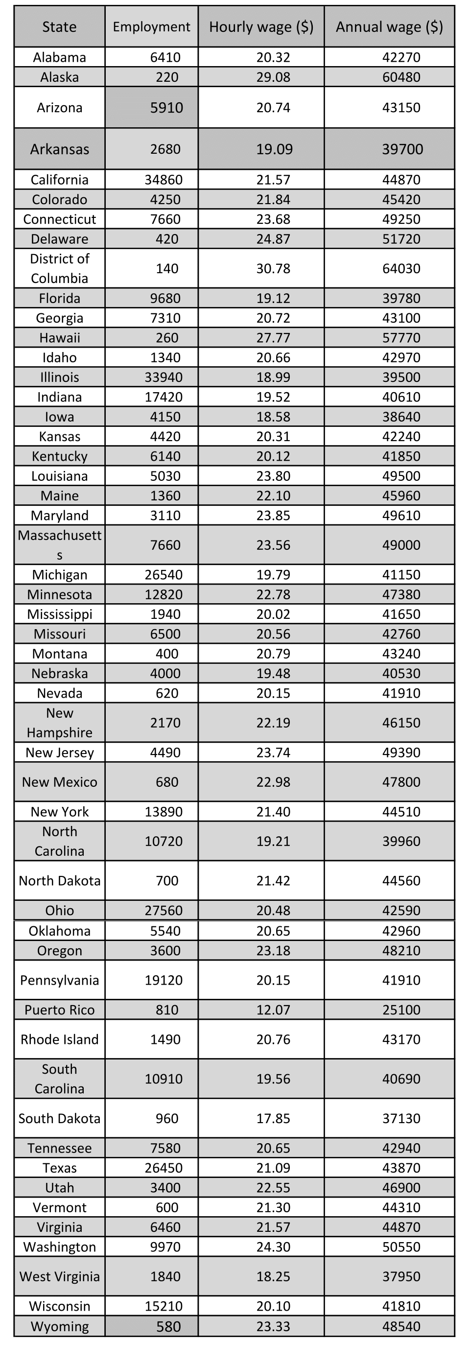 Machinist average hourly wage & salary for all 50 states — D.C. tops the list at $64k