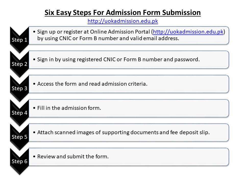 University of Karachi: Six Easy Steps for Admission Form Submission