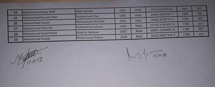 Riphah International University 2nd Merit List DVM 2018