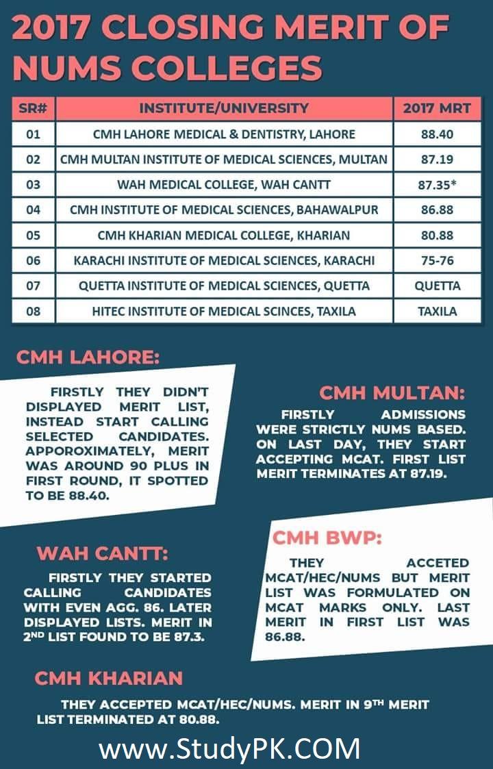 NUMS Merit List 2017