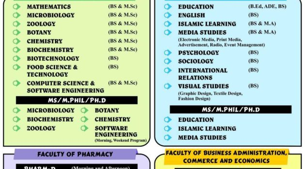Jinnah University for Women Pharm-D/BS/BA Spring Admission 2019
