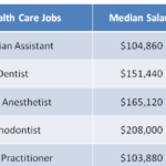 29 Best Health Care Jobs 2019
