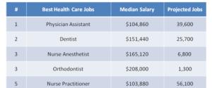 29 Best Health Care Jobs 2019
