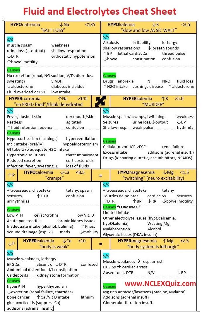 Nursing Mnemonics: Fluid, Electrolytes & Acid Base Cheat Sheet