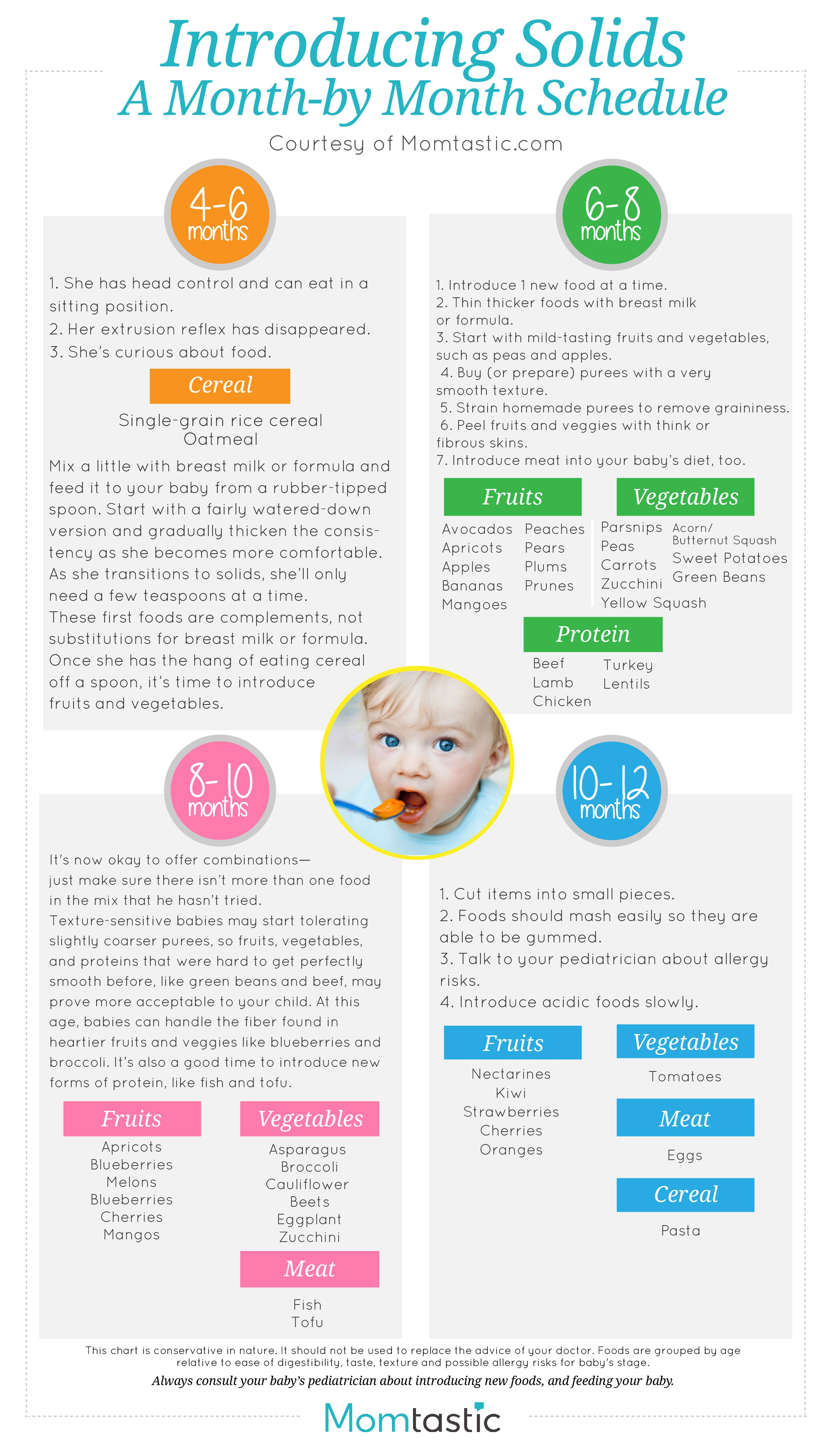 Introducing Solids: A Month by Month Schedule - Newborns | Parenting Advice | Baby Tips & Care