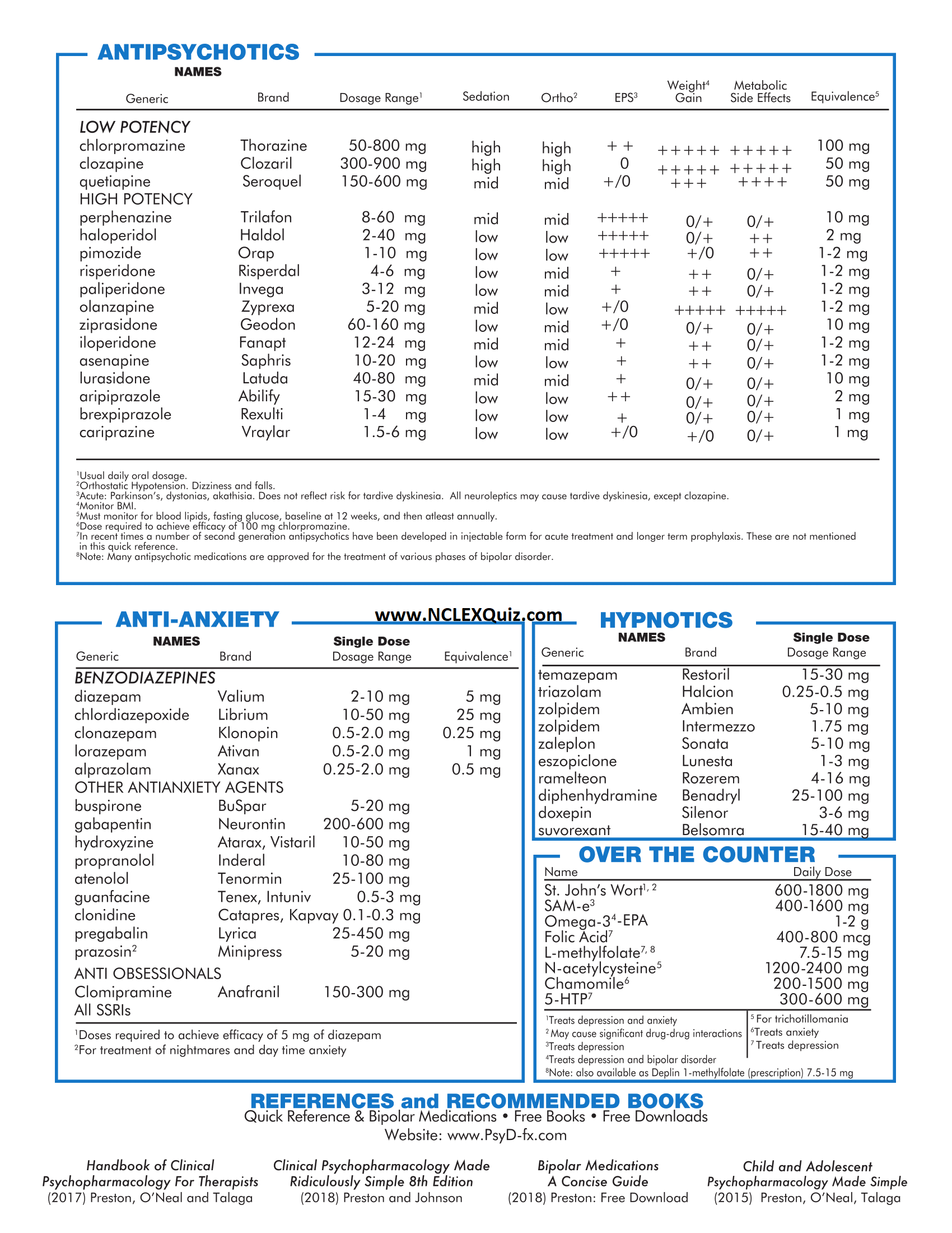 Quick Reference to Psychotropic Medication 2019