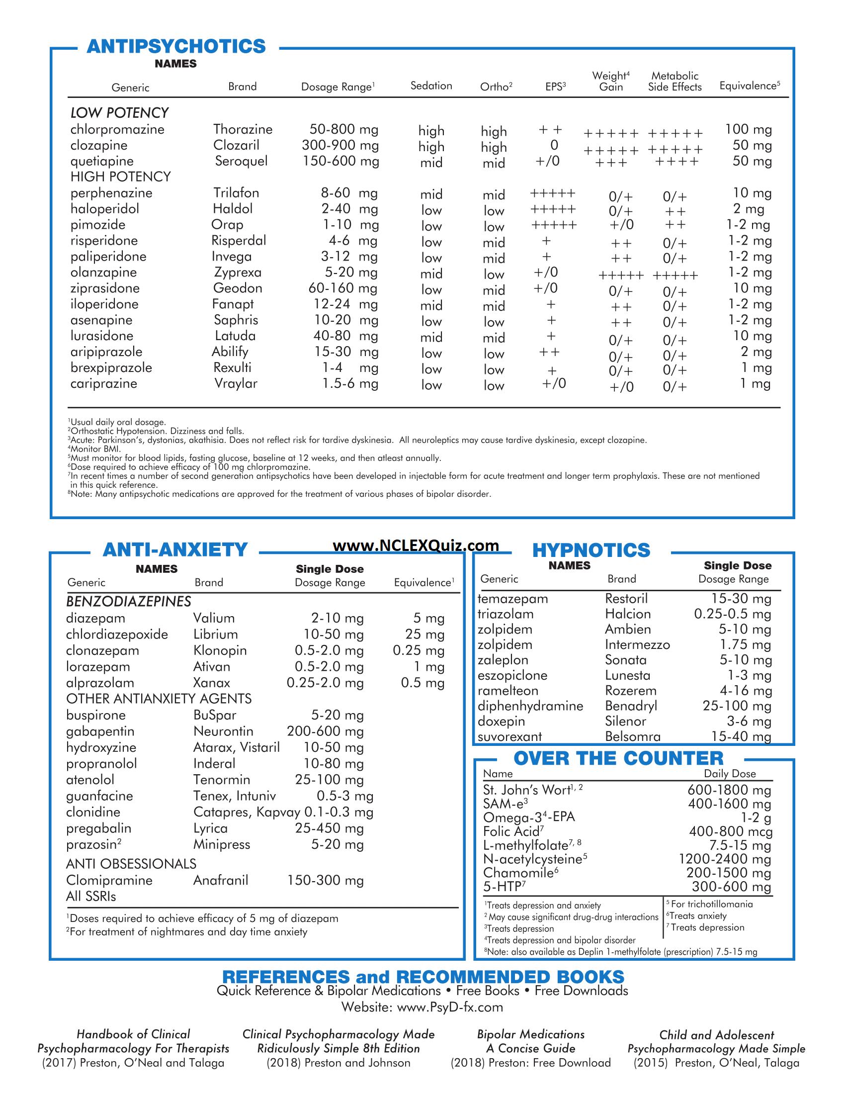 Psychotropic Medication Cheat Sheet 2019