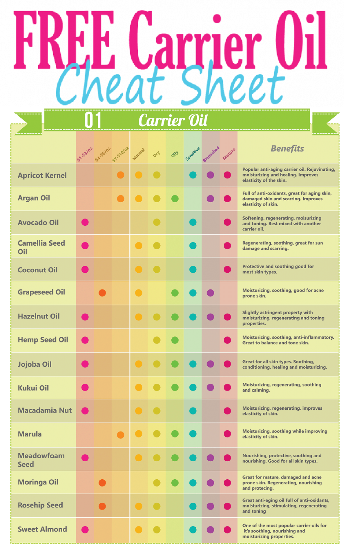 The Best Carrier Oils Cheat Sheet for the Face (Free Printable!)