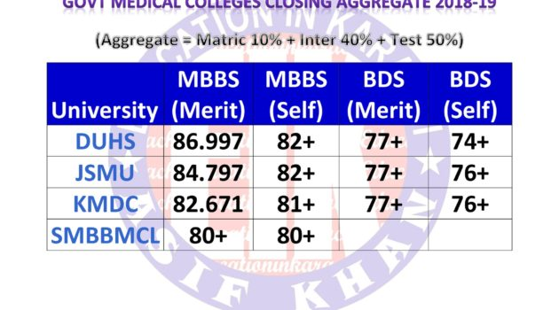 Govt Medical Colleges (DMC.SMC.KMDC.LMC) Last Year Closing Aggregate
