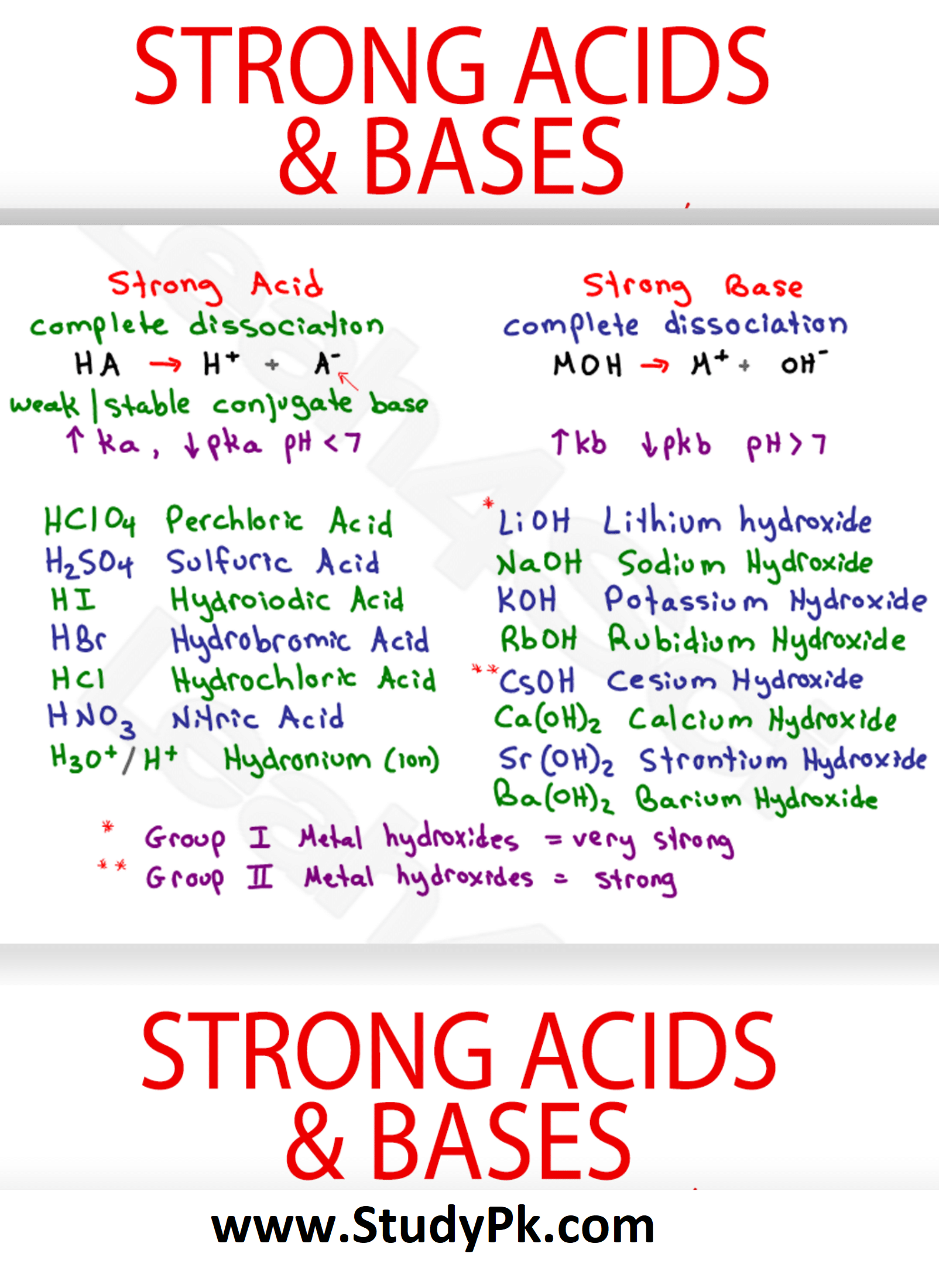 Strong Acids and Bases MCAT Biology Cheat Sheet Study Guide
