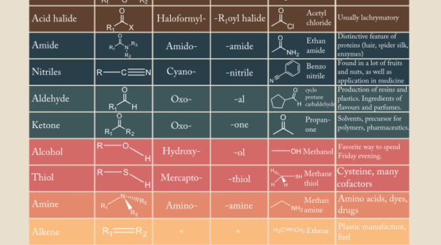 Organic Chemistry Functional Groups Chart