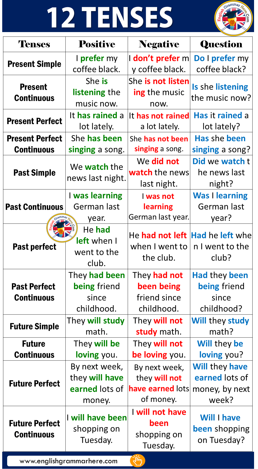 12 Tenses With Examples In English