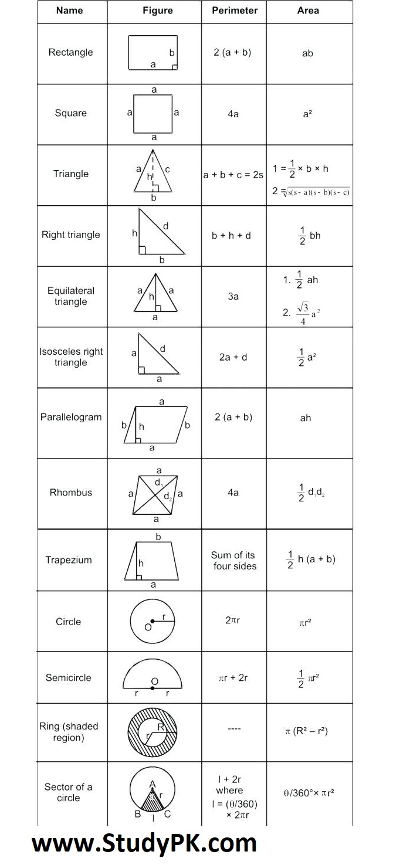 Math Formula Basic Geometry Formula Sheet Math Simple Formula