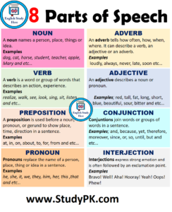 8 Parts of Speech in English Definitions and Examples