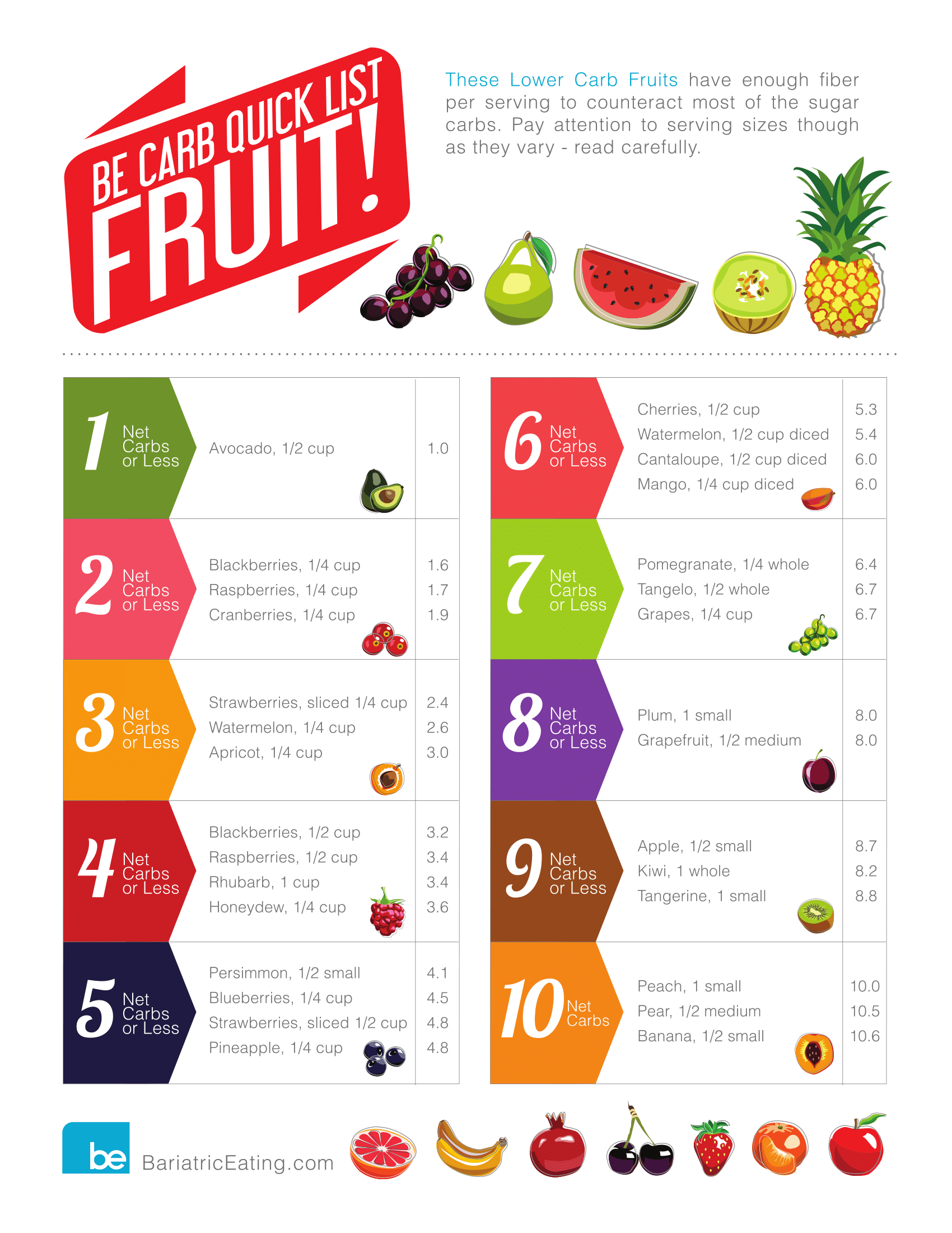 Bariatric Low Carb Fruit and Veg Keto Cheatsheet with ...