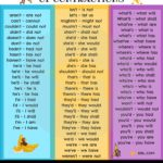 Common Contractions in English Language Full Form & Examples