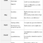 English Grammar: Modal Verbs Types With Examples