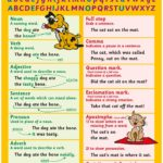 Punctuation, Parts of Speech and Sentence Structure English Grammar