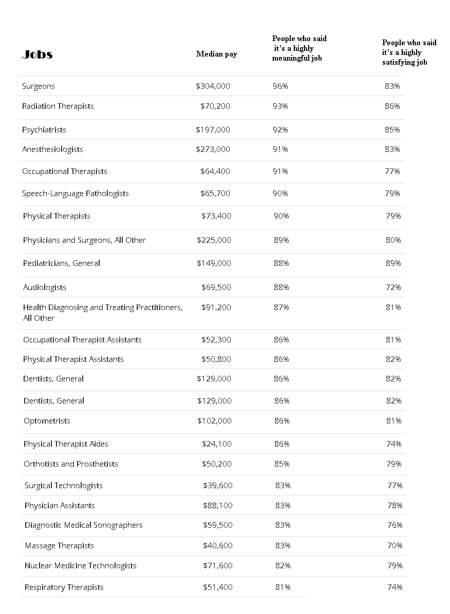 Speech and Language Pathology One Of the Most Meaningful Healthcare Jobs in America 2020