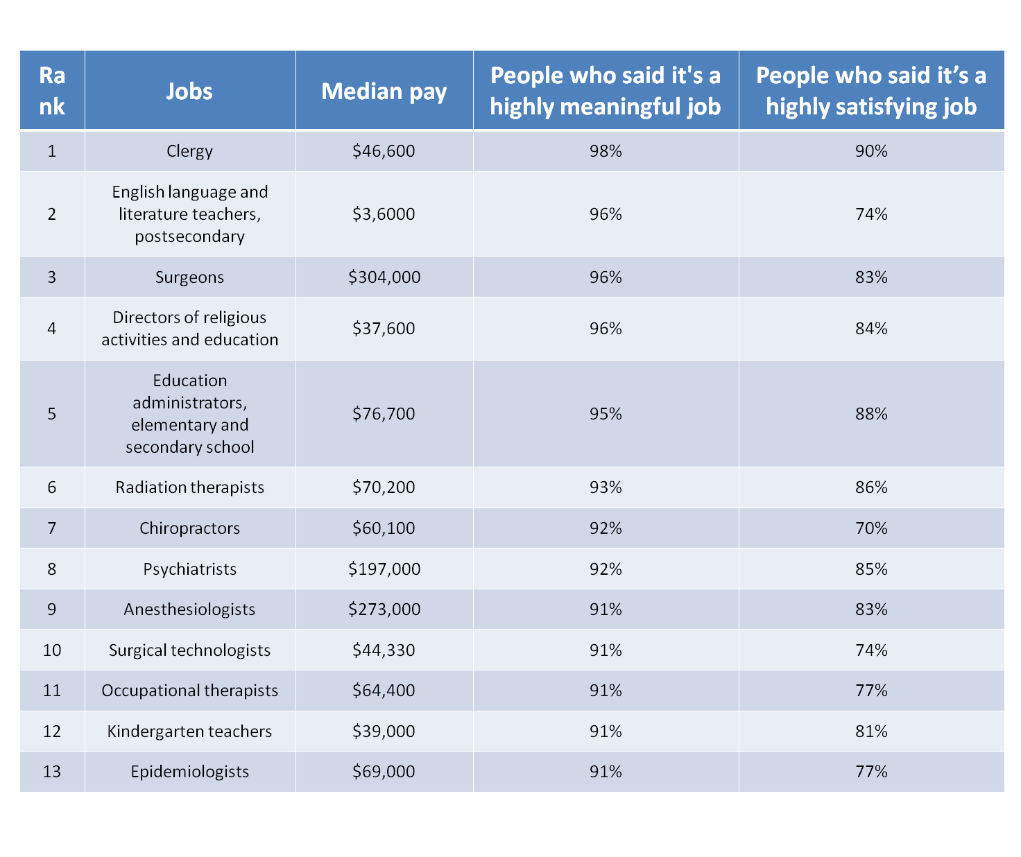 Surgical Technologists One Of the Most Meaningful Jobs in America 2020