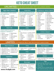 28 day keto diet plan cheat sheet