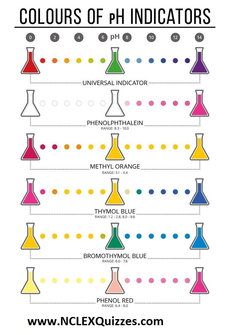 Acid Base indicators (also known as colours of pH indicators)