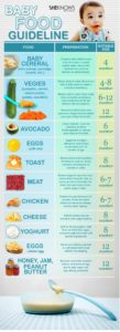 Baby Feeding Chart: When (& How) to Start Your Baby on Solids