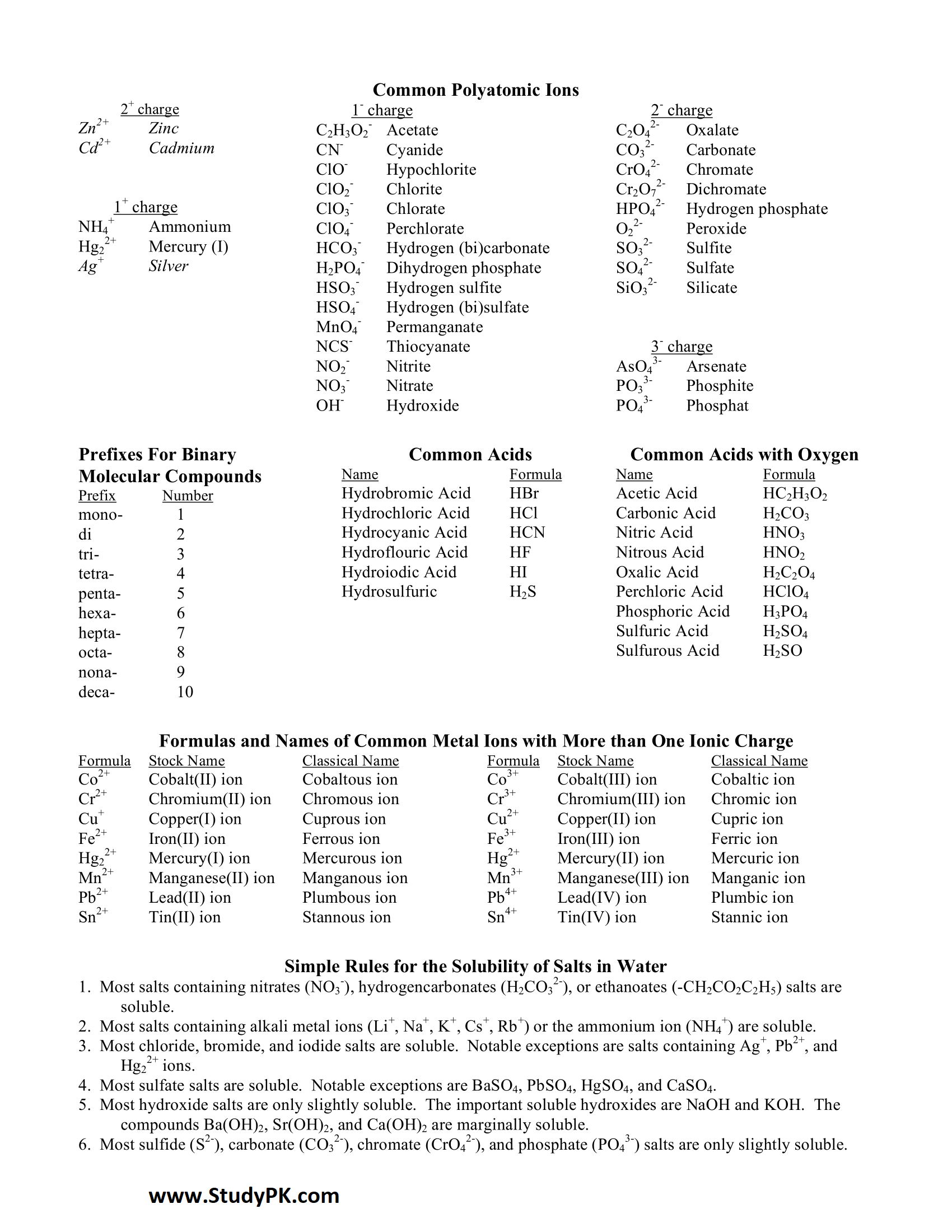 Most Common Polyatomic Ions List Cheat Sheet