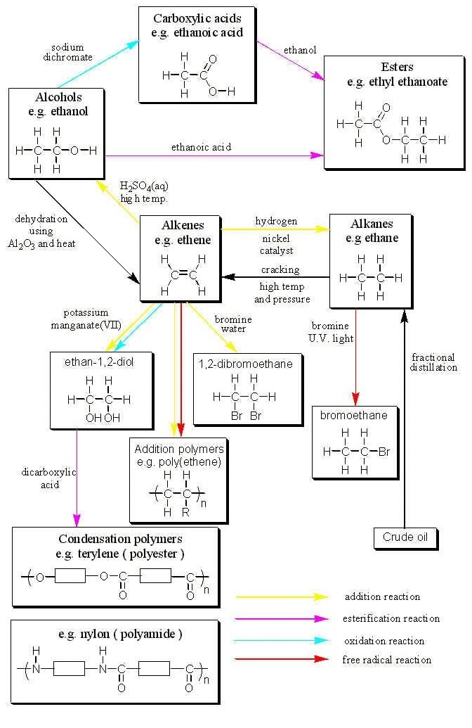 Alkene Reactions Organic Chemistry Cheat Sheet Study Guide