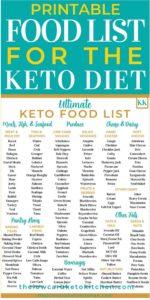 Keto Family Dinners: Printable Ultimate Keto Food List