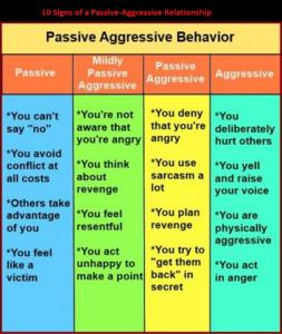 Behavior Type: Passive-aggressive behavior