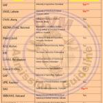 PVMC RECOGNIZED DVM UNIVERSITIES IN PAKISTAN
