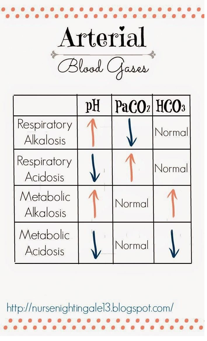 Arterial Blood Gases (ABGs): Respiratory or Metabolic Acidosis