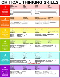 25 Question Stems Framed Around Bloom's Taxonomy