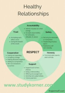 Tips for Building and Maintain a Healthy Relationship