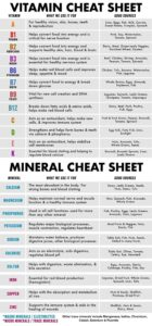 A to K Ultimate Vitamin Cheat Sheet