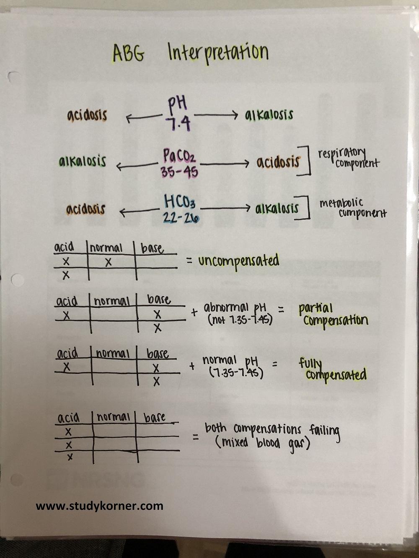easy blood gas interpretation chart