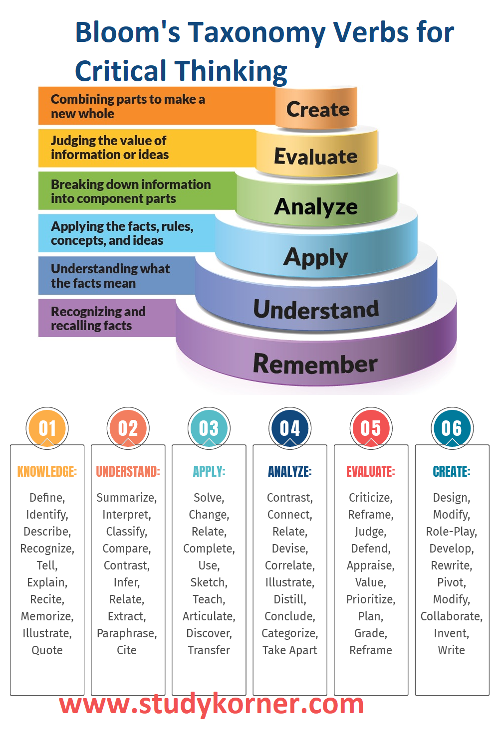 Bloom's Taxonomy Verbs for Critical Thinking