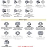 Bolt and Fastener Chart Cheat Sheet 2