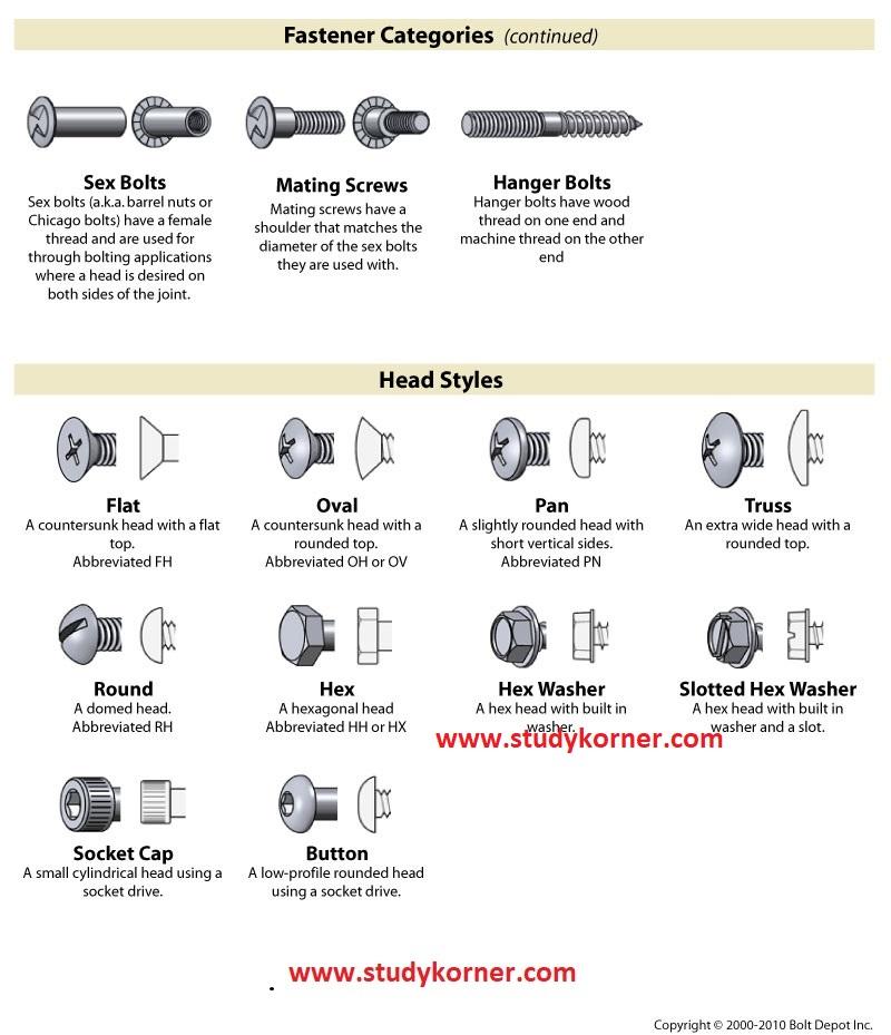 Bolt and Fastener Chart Cheat Sheet 3