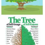 Tree of Self Image and Self Esteem